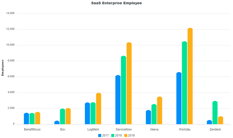 Number of Employees per Company